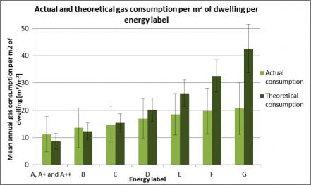 Et hollandsk studie viser, at det faktiske energiforbrug ligger langt under det forventede i bygninger med et dårligt energimærke. Det omvendte gør sig gældende for bygninger med de bedste energimærker. Kilde: Theoretical vs. actual energy consumption of labelled dwellings in the Netherlands, Energy Policy nr. 54(2013) p. 125–136